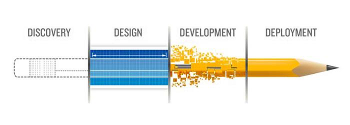 Professional Web Design Websites