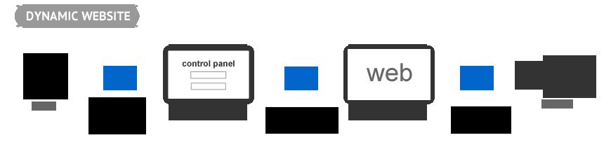 dynamic_websites
